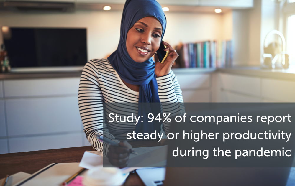 94% of companies report steady or higher productivity during the pandemic
