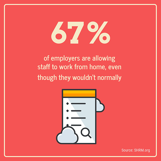 67% of employers are allowing staff to work from home