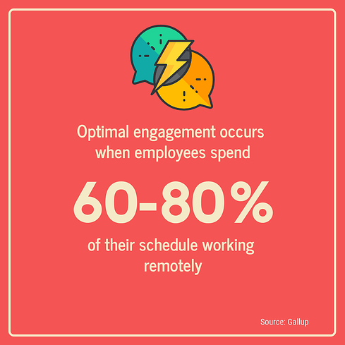 optimal engagement occurs when employees spend 60-80% of their schedule working remotely