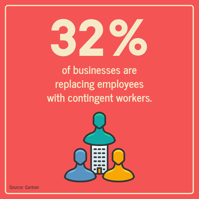 32% of businesses are replacing employees with contingent workers