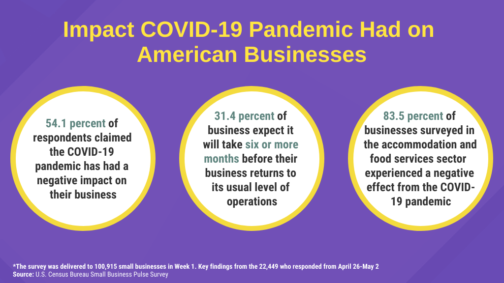 Impact of COVID-19 on American businesses