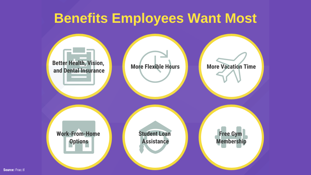 Benefits employees want most