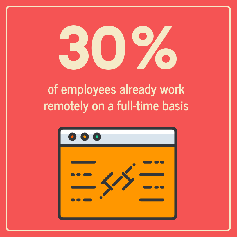 30% of employees already work remotely on a full-time basis